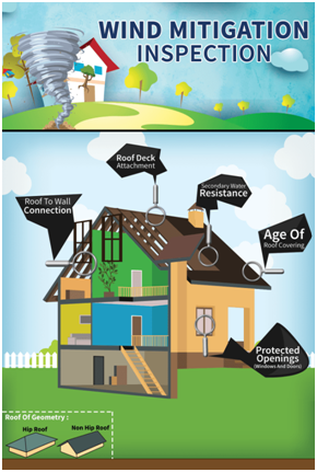 Wind Mitigation Credits Mis Contractor